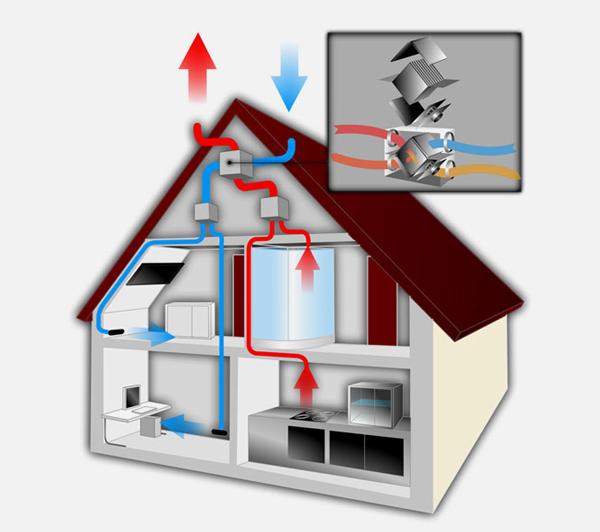 Pertler KWL-Anlagen: kontrollierte Wohnraumluft